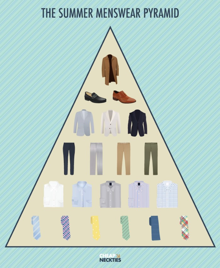 pyramid of summer outfits, capsule wardrobe men, six colorful ties, five shirts and four pairs of trousers, three blazers and two pairs of shoes, one lightweight jacket