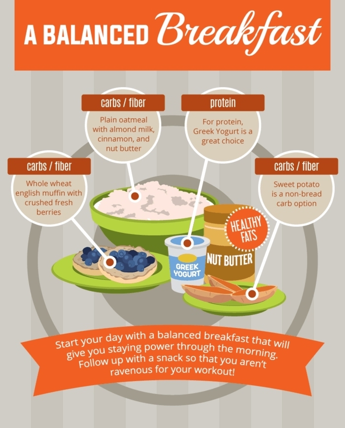 a balanced breakfast, food chart, balanced meal, what to eat, in order to be healthy
