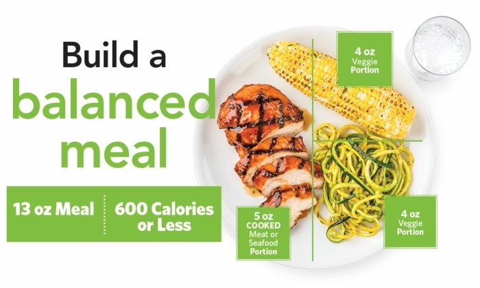 build a balanced meal, grilled corn and meat, with vegetables, in a white plate, balanced meal