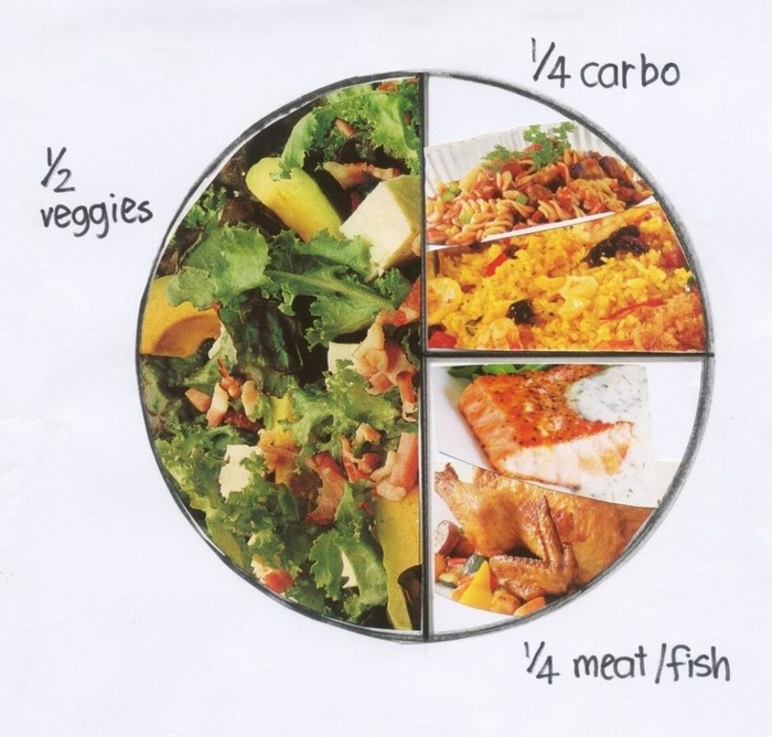 healthy food chart, healthy meal plans, vegetables carbohydrates and meat ratio, how to eat healthy