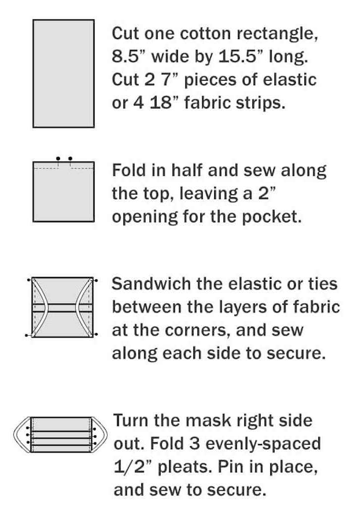 step by step diy tutorial, how to make a mask, four step tutorial with detailed explanations