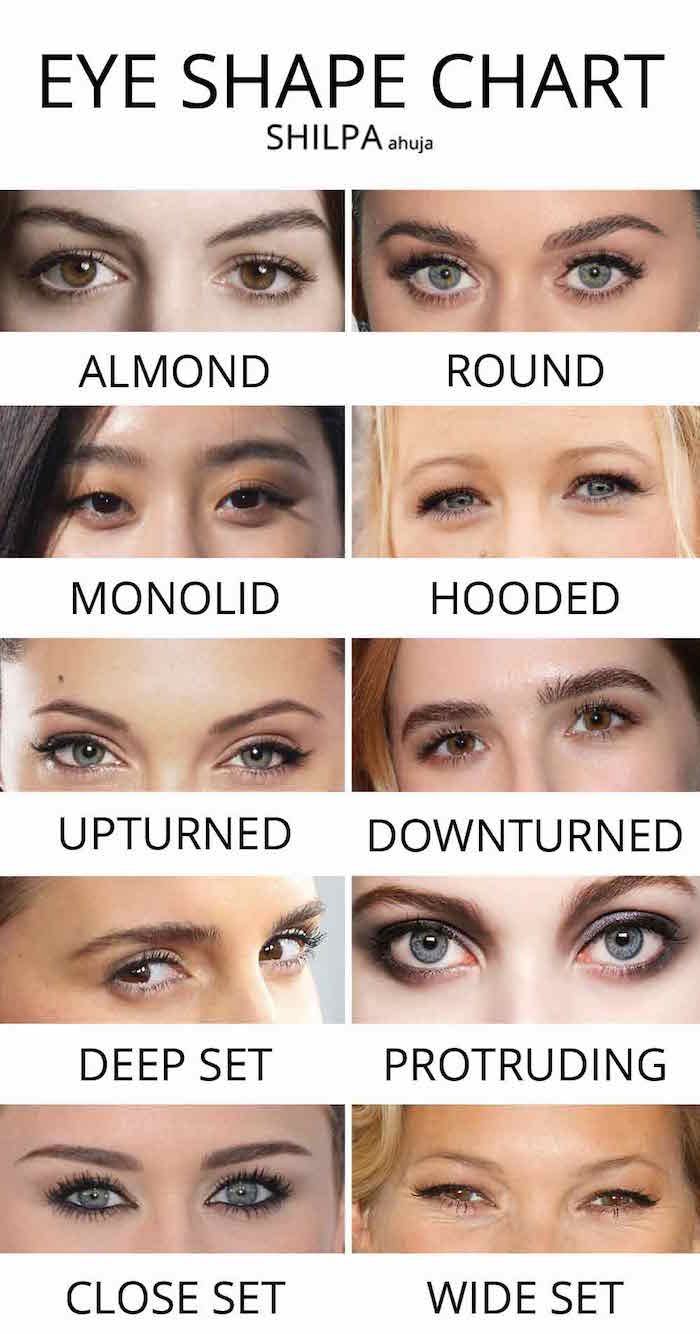eye shape chart eyeliner for almond eyes photos of different sets of eyes with different shapes