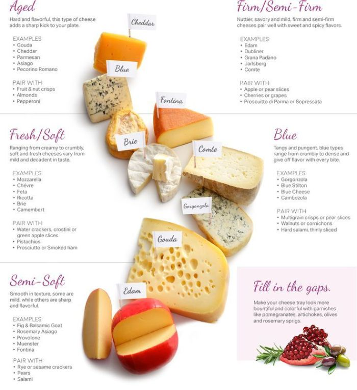 cheese board types of cheese aged fresh soft semi soft semi firm blue charcuterie board