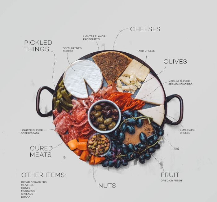 cheeses cured meats nuts fruit olives pickled things charcuterie platter how to arrange it