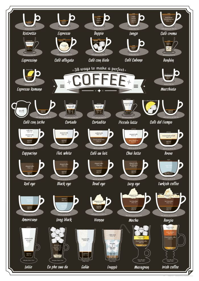 how to make coffee thirty eight ways to make perfect coffee different types of coffee chart